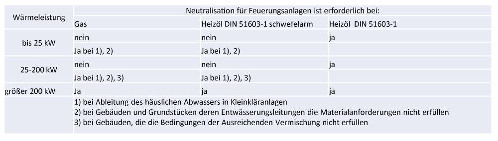 Neutralisationspflicht-gemäß-ATV-DVWK-A251