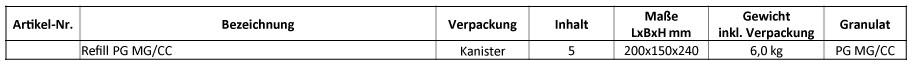 "Refill-Powergranulat-""MG-CC-Tabelle"""