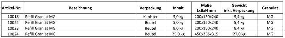 "Refill Powergranulat ""MG"" Tabelle"