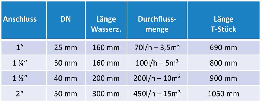 ANOSAN-TW-Tabelle